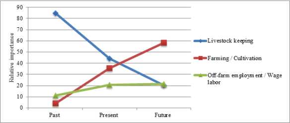 Changing rated relative importance (0 = low - 100 = high) of the three dominating livelihood components by Maasai over time (Past: Before the subdivision of the group ranch 25 years ago, Future: in 25 years). N = 13