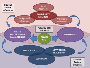 Community level ONWC initiative system map illustrating the relationships between internal and external systems and potential influential role of the facilitating CSO.