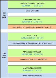 IMRD Programme