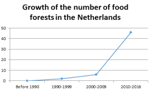 number-of-food-forests